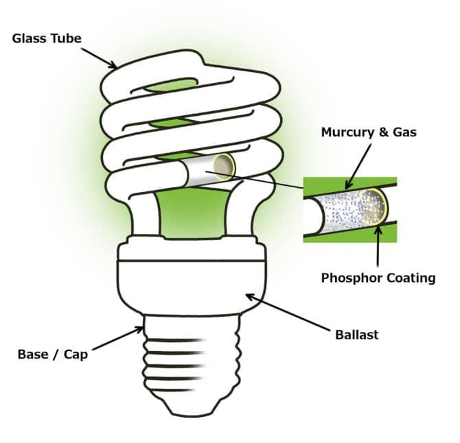 energy-saving lamp, mercury