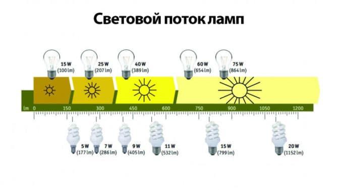 эсл, световой поток
