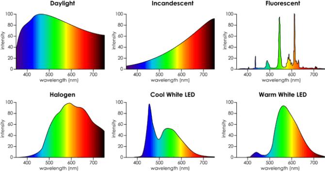 Спектры света
