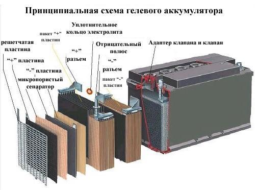 Гелиевый аккумулятор