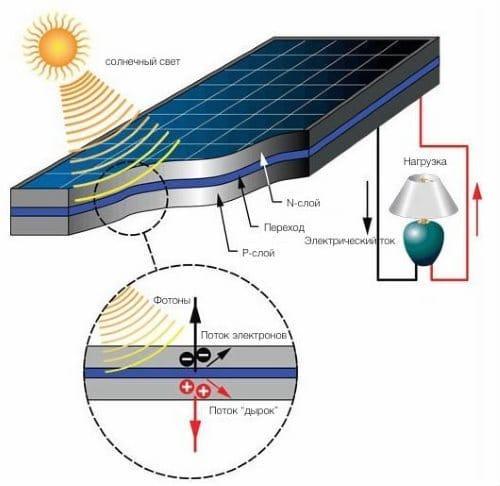 солнечная панель, устройство