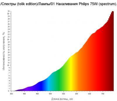 График спектра накаливания