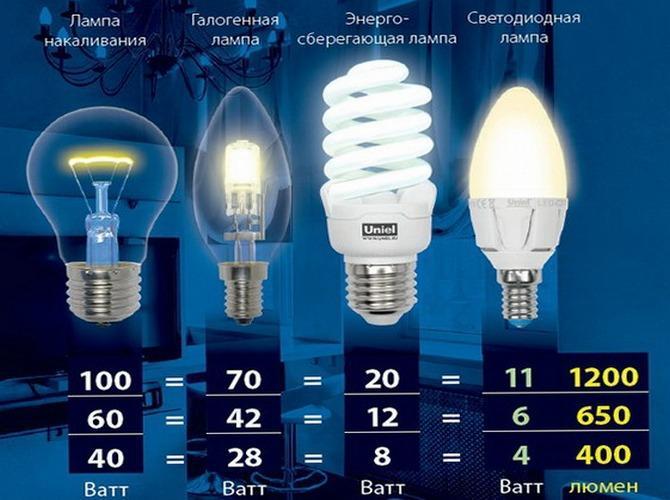 Разные типы лампочек