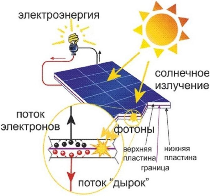 Солнечная батарея схема