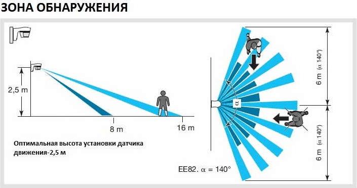Сколько тока потребляют датчики движения