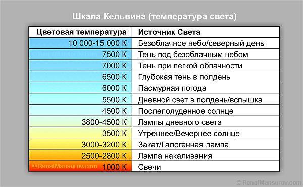 Что такое Кельвины в освещении и как они измеряются