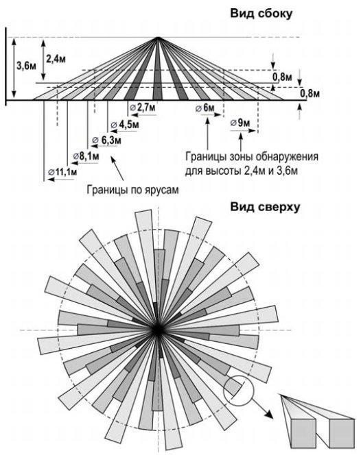 Схема границ зоны обнаружения