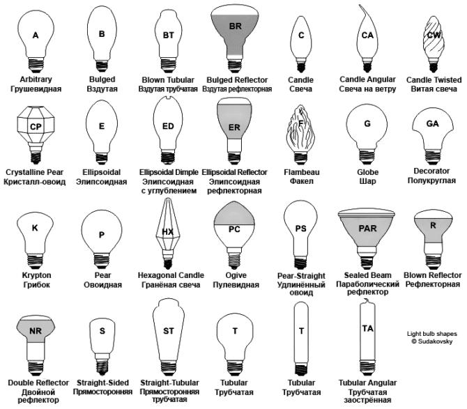 формы ламп