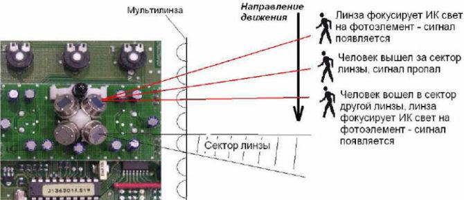 Как подобрать и правильно установить светильник с датчиком движения