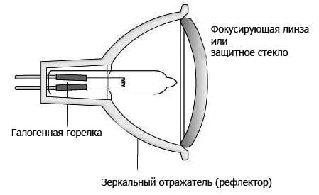 галогенная лампа, система фокусировки луча