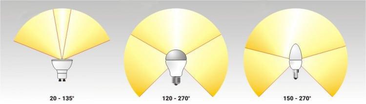 Изменение угла рассеивания в зависимости от конструкции устройства освещения
