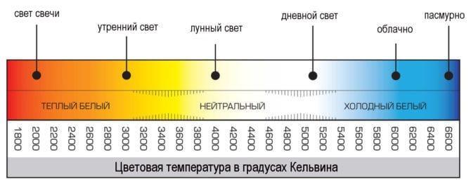 спектра цветовой температуры