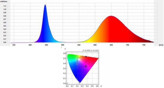 характеристики светодиодов для растений