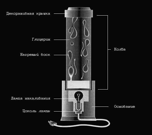 схема лава лампы