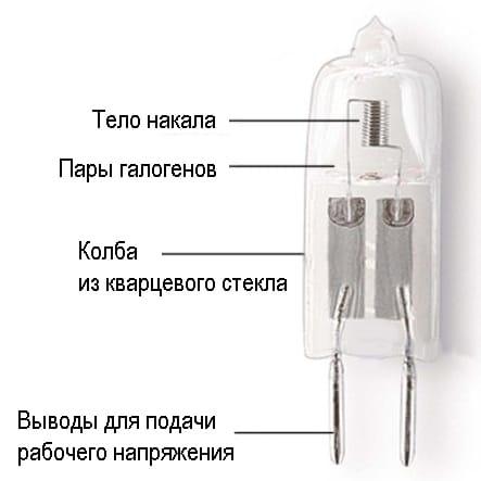 Устройство галогенной лампы