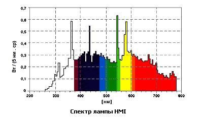 Спектр излучения металлогалогенной лампочки
