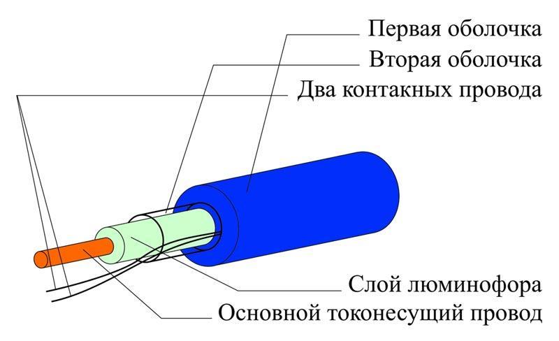 Конструкция холодного неона