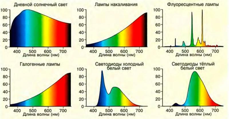 спектр ламп
