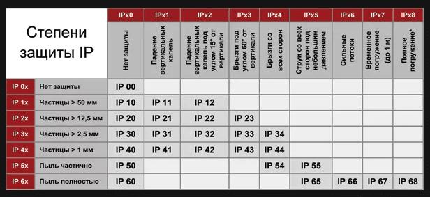 системы защиты IP
