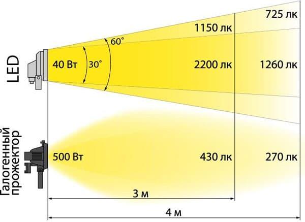световой пучек галогенного и светодиодного прожектора