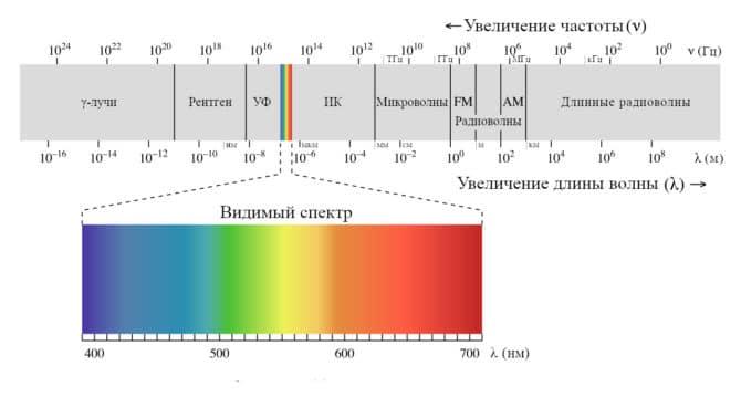 электромагнитные волны, таблица