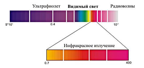 Таблица электромагнитного излучения