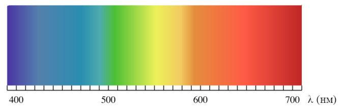 цветовые спектры