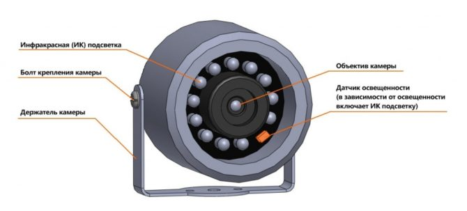 Видеокамера с ИК-подсветкой