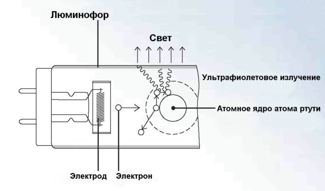 Преобразование УФ-излучения