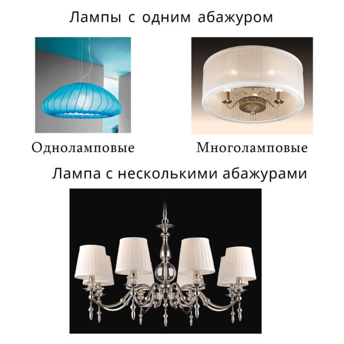 Классификация люстр