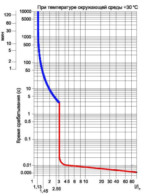 Устройство и основные характеристики автоматических выключателей