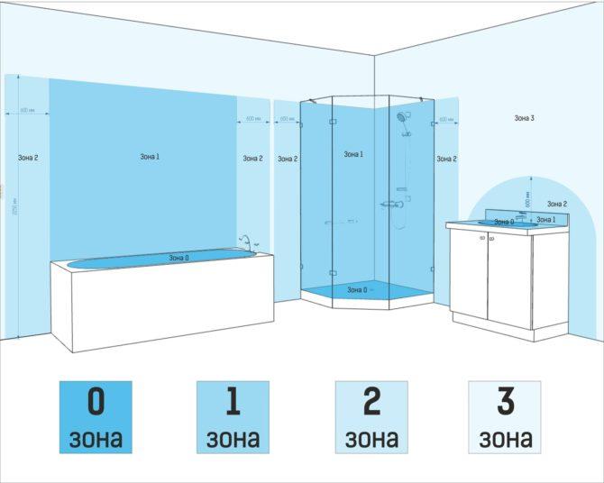 Зоны ванной