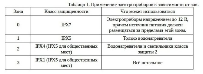 Таблица1. Применение электроприборов в зависимости от зон